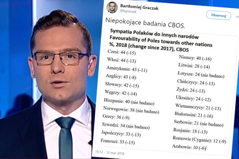 Bartłomiej Graczak  z TVP jest zaniepokojony badaniem CBOS o Polakach.