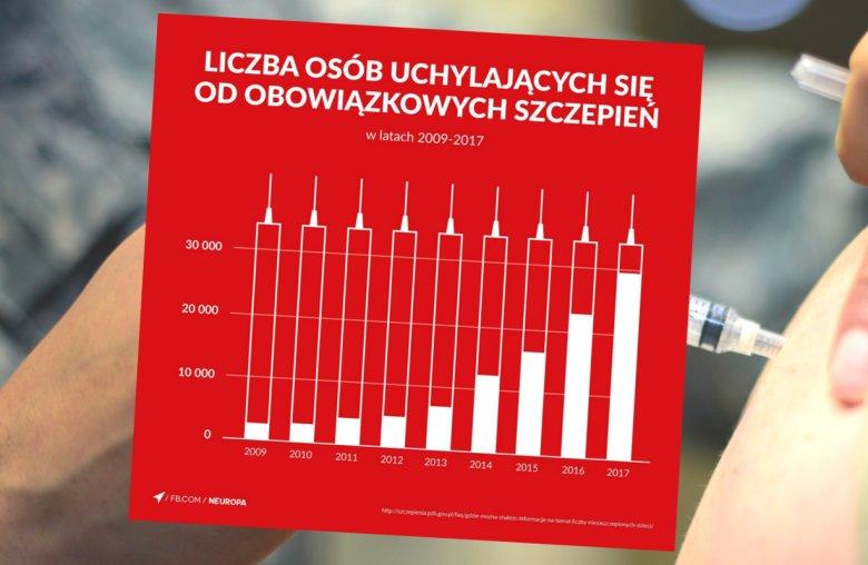 Cały kraj zobaczył głupotę antyszczepionkowców na jednej grafice.