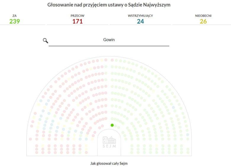 Jarosław Gowin znów się nie cieszył przy głosowaniach nad Sądem Najwyższym.