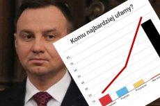 Andrzej Duda już nie jest liderem rankingu zaufania.